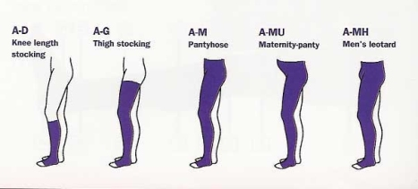 Lengths of Compression Stockings